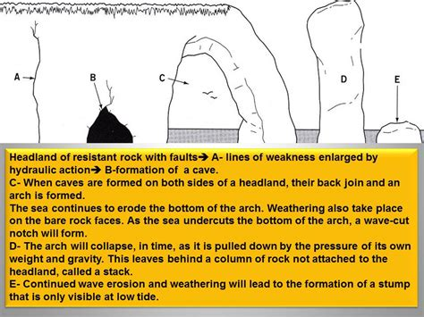 caves arches stacks and stumps diagram gcse unit 2 coastal landscapes geography is easy