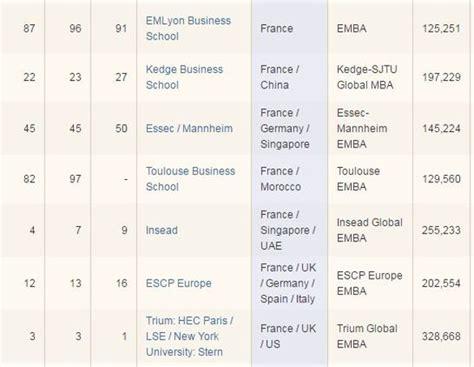 Classement Executive Mba 2015 by Classement Des Mba En L Insead Et Hec Restent