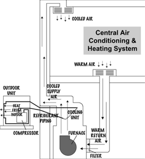 parts of a central air conditioner diagram air conditioning system diagram wiring diagram with