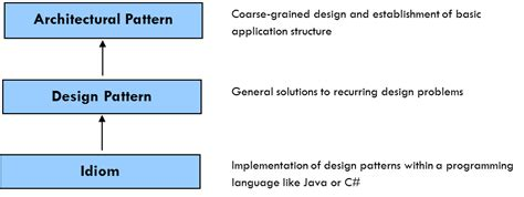 the pattern language of software licensing design patterns and styles iasaglobal