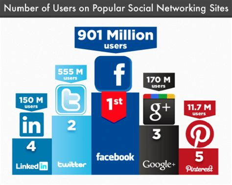 Social Media Lookup By Phone Number Connect To Your Social Networks With Voxox