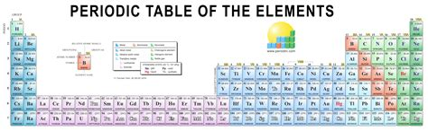 The Elements In A Column Of The Periodic Table by Chemistry Images Gallery