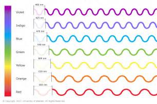 which color of visible light has the wavelength course science 9 topic topic radiation and the