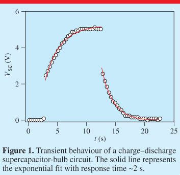 function of supercapacitor the resistance of supercapacitors iopscience
