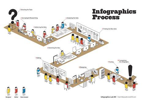 bagaimana membuat infografis bagaimana membuat infografis bagian kedua lawang