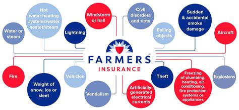 everything you need to about farmers insurance
