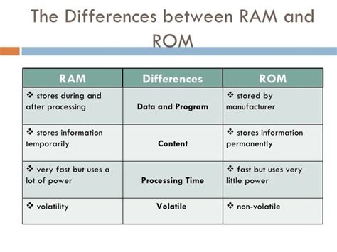 what is rom ram what are the 5 differences between rom and ram in computer