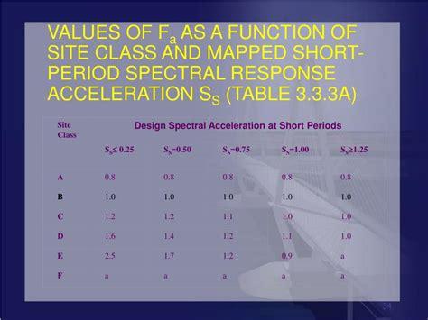 ppt seismic design of bridges powerpoint presentation ppt seismic design of bridges powerpoint presentation