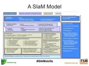 Blueprint Tool siam skills workshop bcs itsm review 17th nov 2015