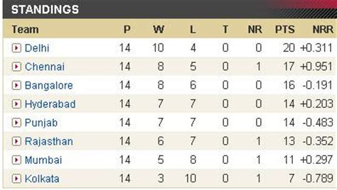 Ipl T20 Points Table by Ipl Mania Ipl 2 Points Table Before Semi Finals Delhi