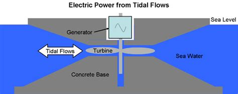 tidal barrage diagram hydroelectric power generation