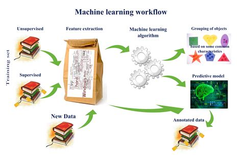 pattern recognition machine learning architecture tombone s computer vision blog deep learning vs machine