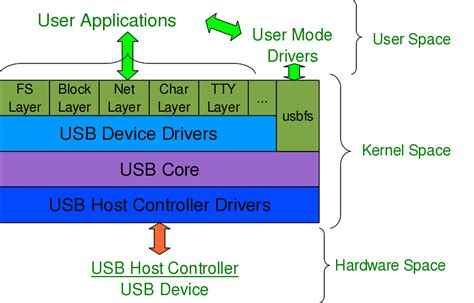tutorial linux device driver linux device driver development tutorial wiring diagrams