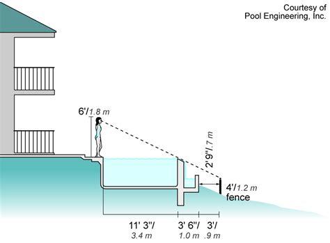 idea infinity plan plans infinity pool design no edges no boundaries 2960