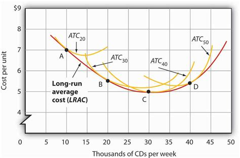 how to draw a boat on a graphing calculator reading short run and long run average total costs eco