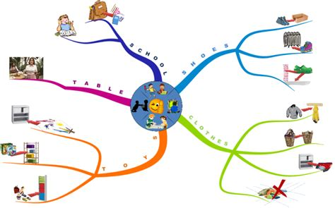 get children to obey with a mind map philippe packu mind