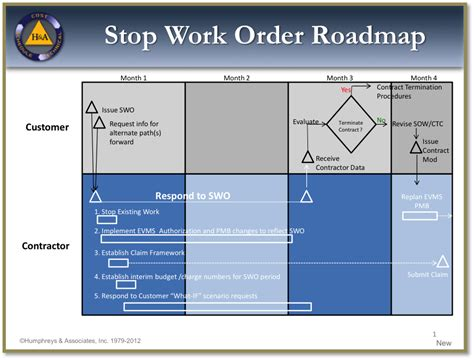 stop work order incorporating stop work orders part 2 restarting the