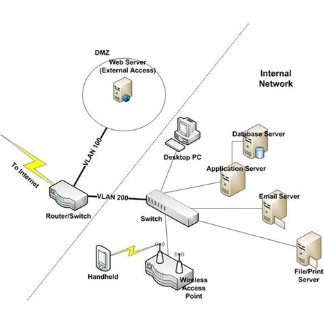 how to design a secure network remote access