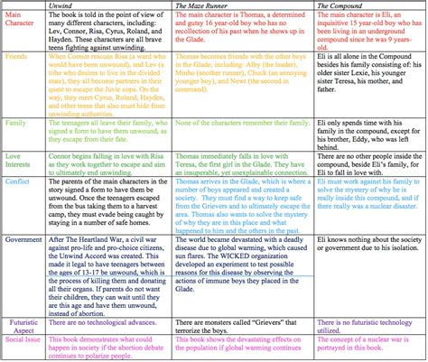 unwind plot diagram the uglies summary of each chapter