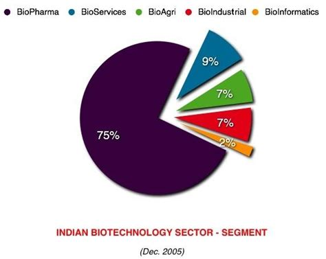 Mba In Biotechnology In Uk by Biotechnology By Country