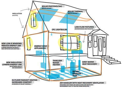 zero energy home plans energy efficient home designs