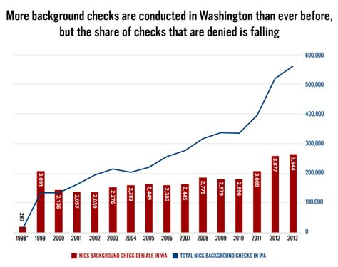 Buying Guns At Gun Shows Without Background Check New Analysis Of Fbi Data Shows Federal Background Check System Works In Washington