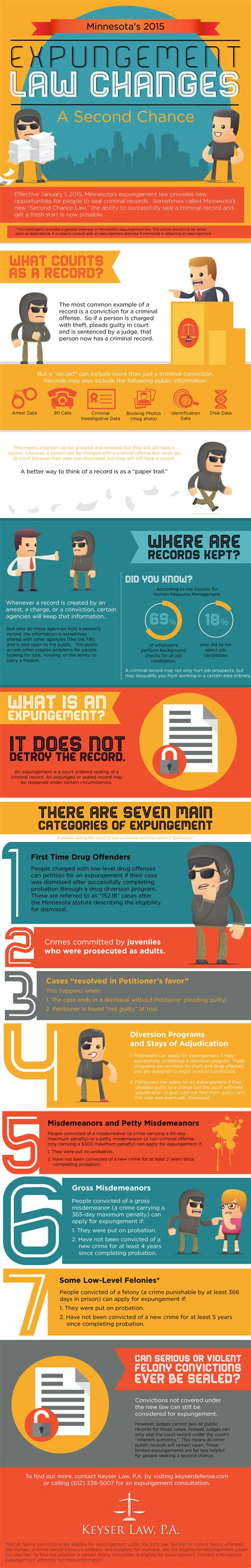 How To Expunge A Criminal Record In Minnesota Minnesota S Expungement Explained Infographic