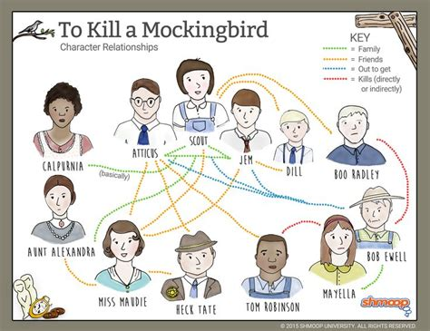 to kill a mockingbird scout themes tkam relationship map infographics pinterest