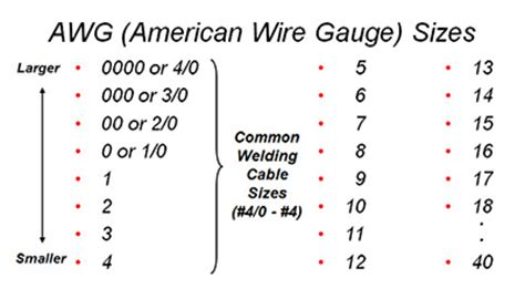 300 Square Foot by Selecting The Proper Size Welding Cables