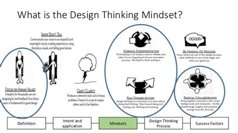design thinking mindsets slide share design thinking workshop mba hec