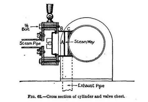 cylinder section xv a horizontal slide valve engine part 3 the steam ways