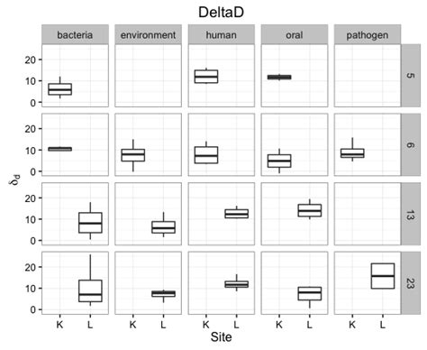 ggplot theme bw font size r ggplot2 boxplot order by 2 factors and assign colors