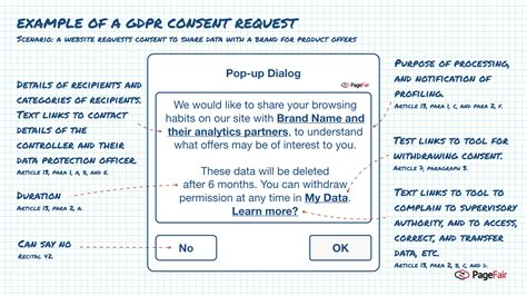 The Beginner S Guide To The Gdpr Adprofs Free Gdpr Consent Form Template