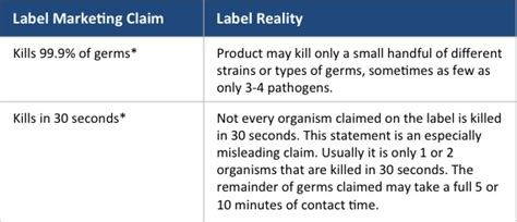 printable barbicide label what does quot kills 99 9 of germs quot really mean