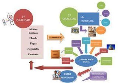 banca etica salvados mapa mental sobre comunicaci 243 n digital