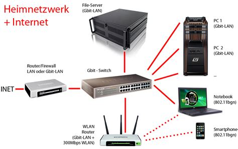 Router Server topologie heimnetzwerk router switch wlan router server gute information de