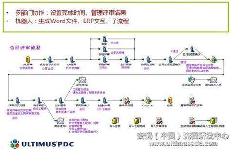 ultimus workflow ultimus流程化合同管理系统 制信网
