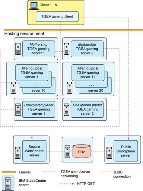 online architect building a simple yet powerful mmo game architecture part