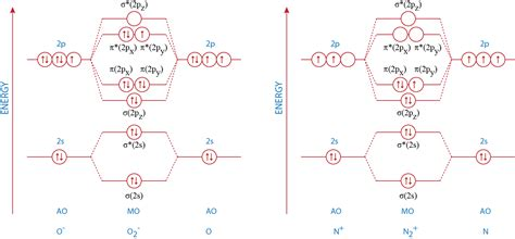 bromine orbital diagram mo diagram for br2 mo diagram for cl2 elsavadorla
