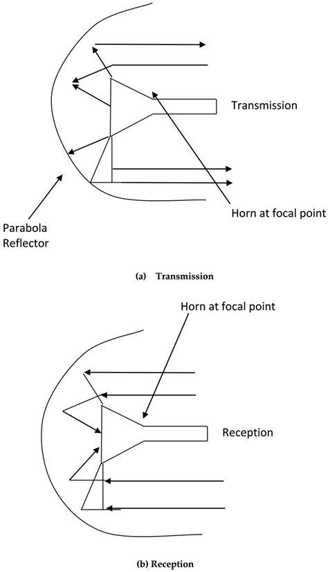 dish cylindrical parabolic template microwave antenna performance metrics intechopen