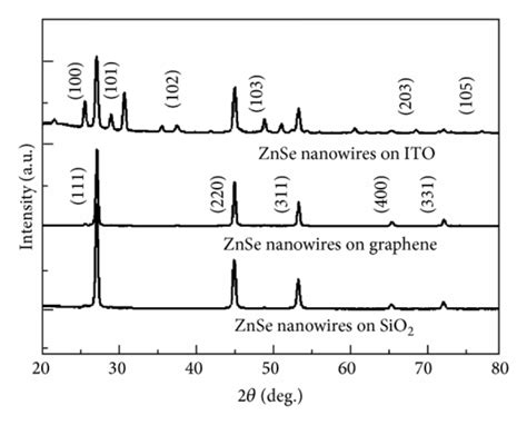 xrd pattern of ito a xrd patterns of znse nanowires grown on sio2 ito and