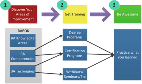 Do You To Get Mba After Analyst Bb by Why An Mba And Business Analysis Certification Might Just