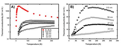 thermal conductivity of diode thermal transport in semiconductor nanowires intechopen
