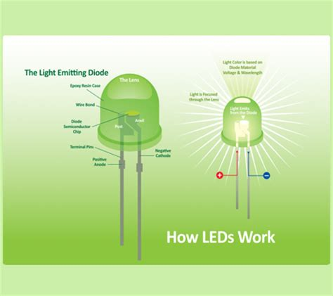 how does a led light bulb work how does led light bulb work learning leds batteries