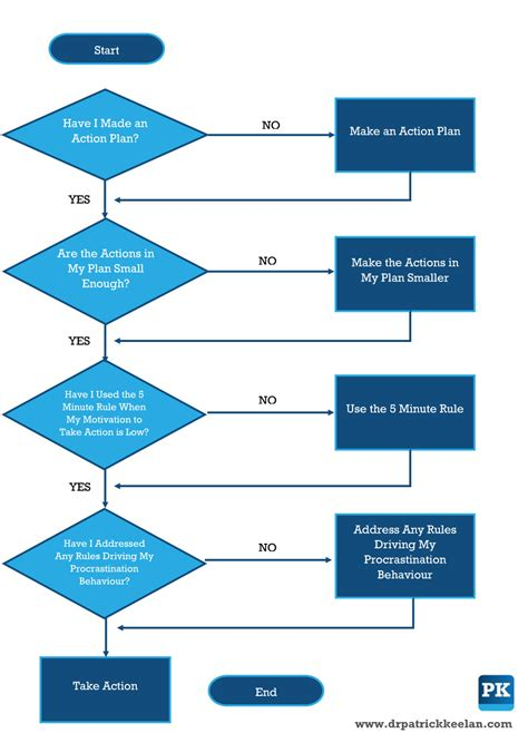 flow chatt overcoming procrastination a flow chart approach dr