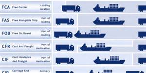 Universal Cargo Management Incoterms Image Gallery Incoterms 2013 Explained