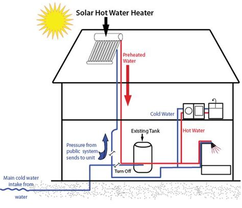 Water Heater Solar Cell this is a diagram of how a solar water heater works