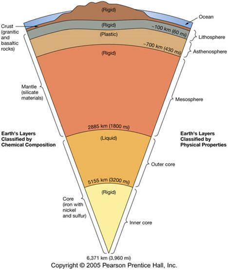 section of the earth below the crust earth