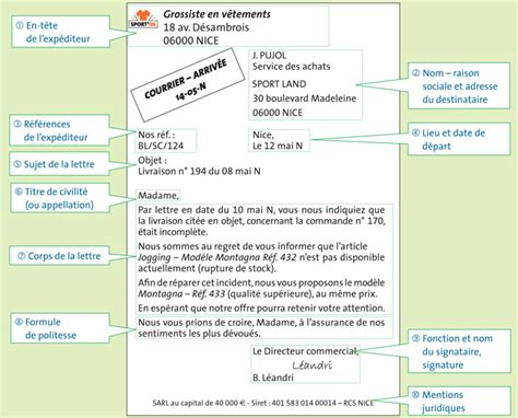 Présentation De La Lettre Commerciale La Lettre Commerciale Lessons Tes Teach