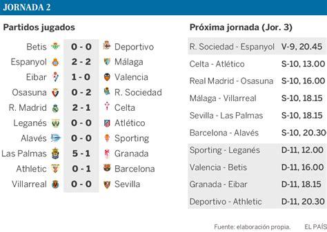 Calendario Futbol Liga Santander As 237 Te Contamos La Segunda Jornada De La Liga Santander